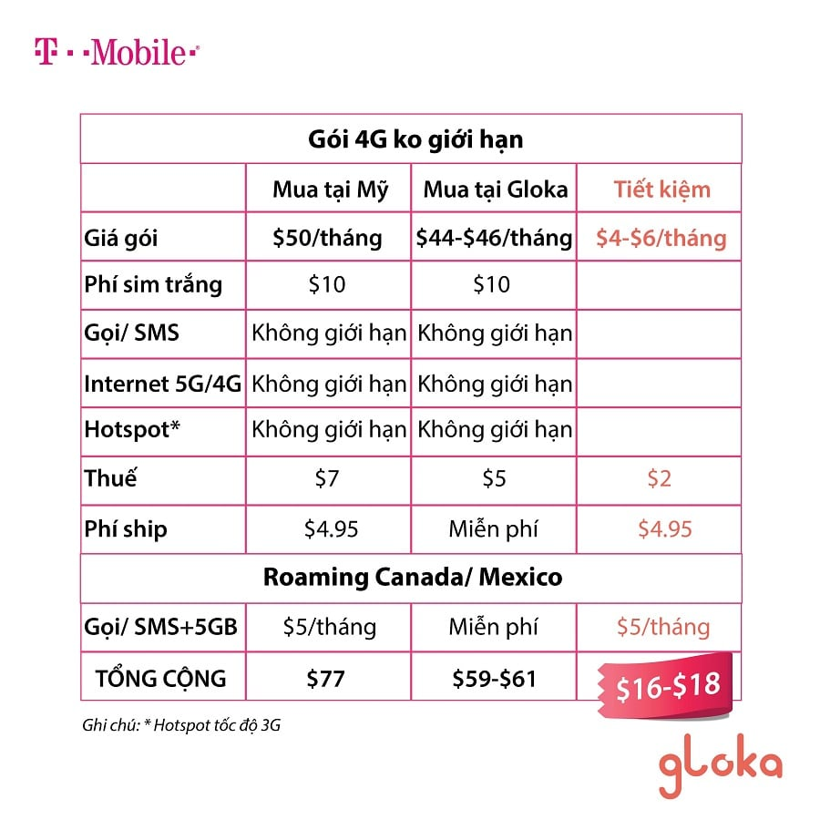 So sánh sim T-Mobile mua tại Mỹ và mua tại Gloka