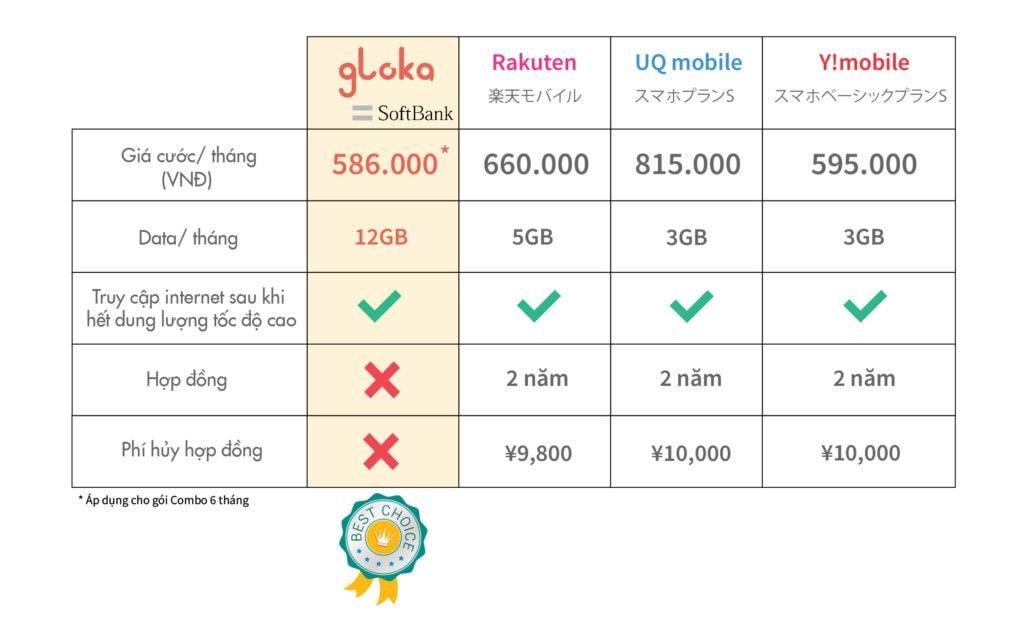 So sánh sim định cư Nhật Gloka và sim mua ở Nhật
