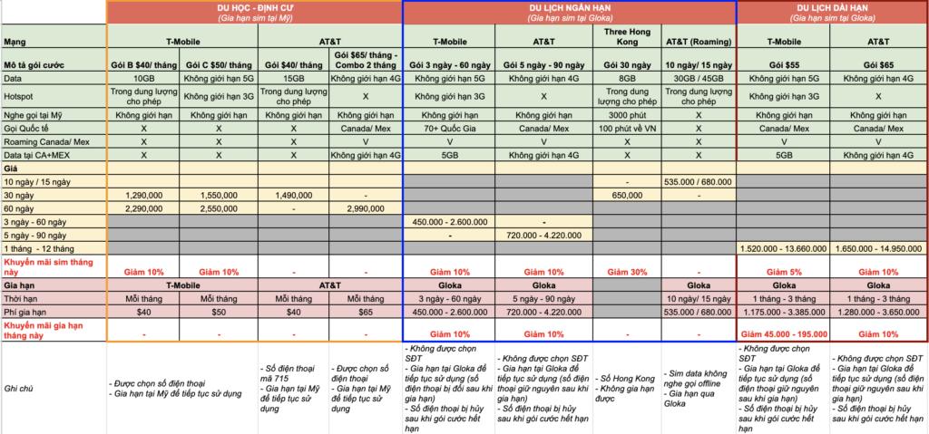 Bảng tóm tắt các loại sim điện thoại Mỹ Gloka